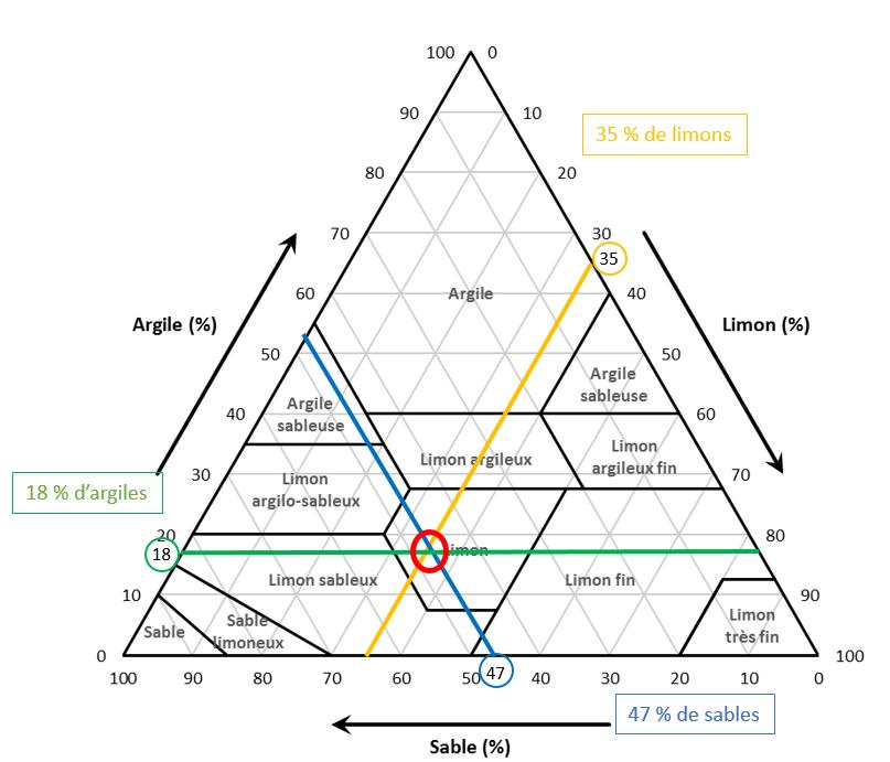 La zone d'intersection des trois tracés indique la nature de l'échantillon testé.