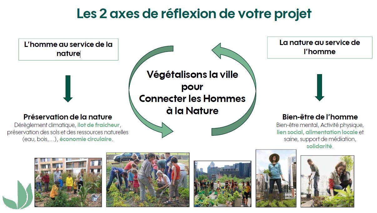 axes de réflexions-Végétalisons la ville