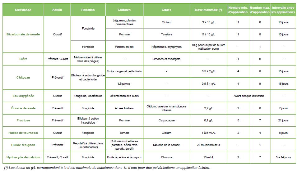 Tableau des substances de base et leurs usages