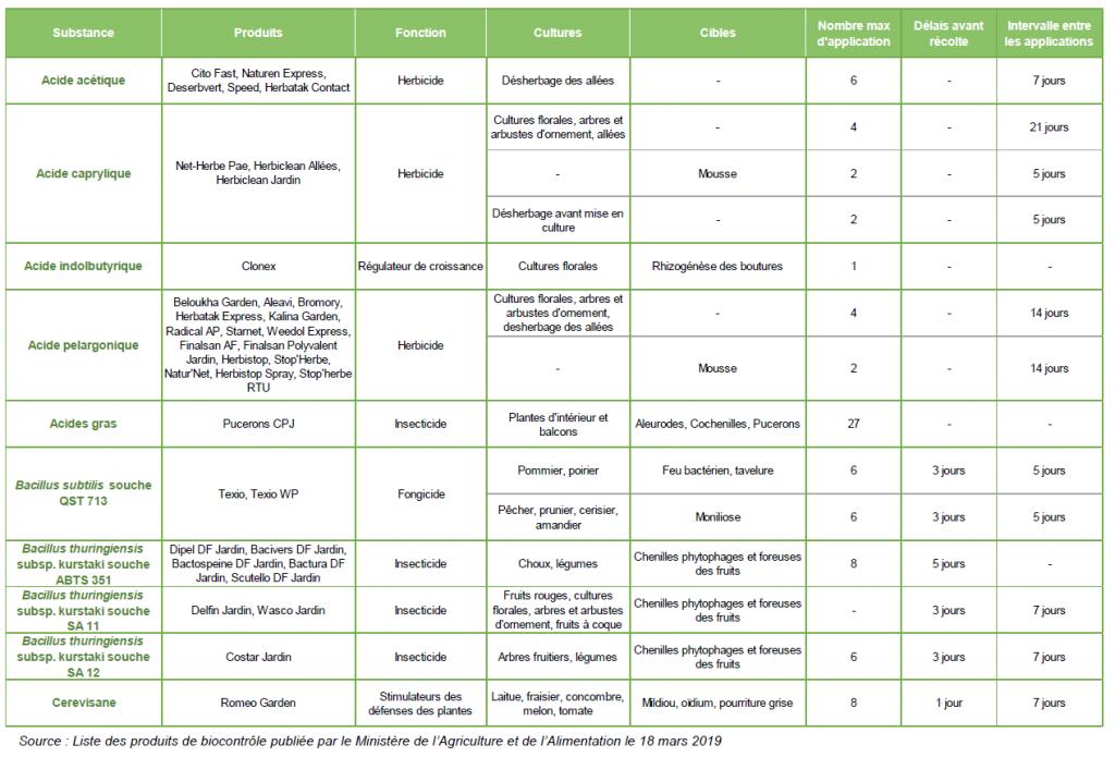 Liste des produits de biocontrôle